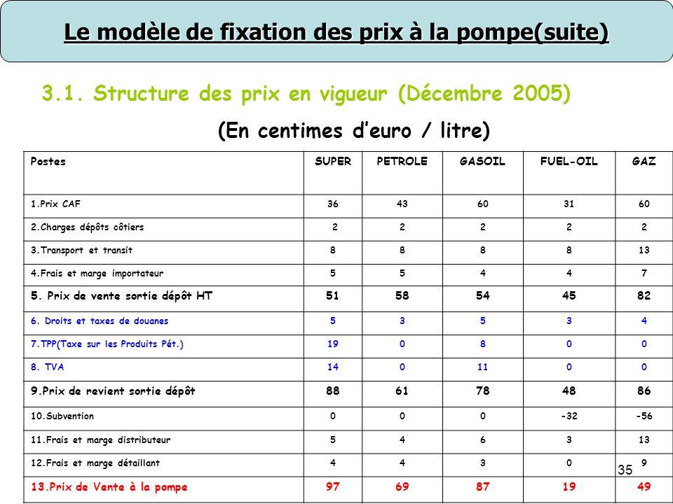 35 Le modèle de fixation des prix à la pompe(suite) 3.1.