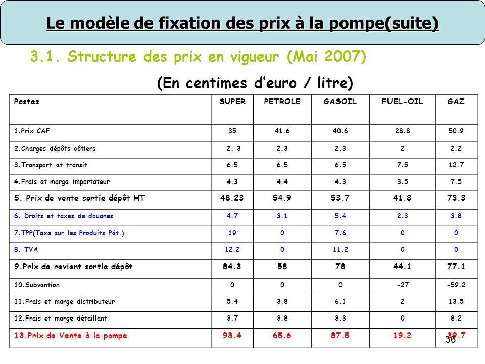 37 Le modèle de fixation des prix à la pompe(suite) 3.2.