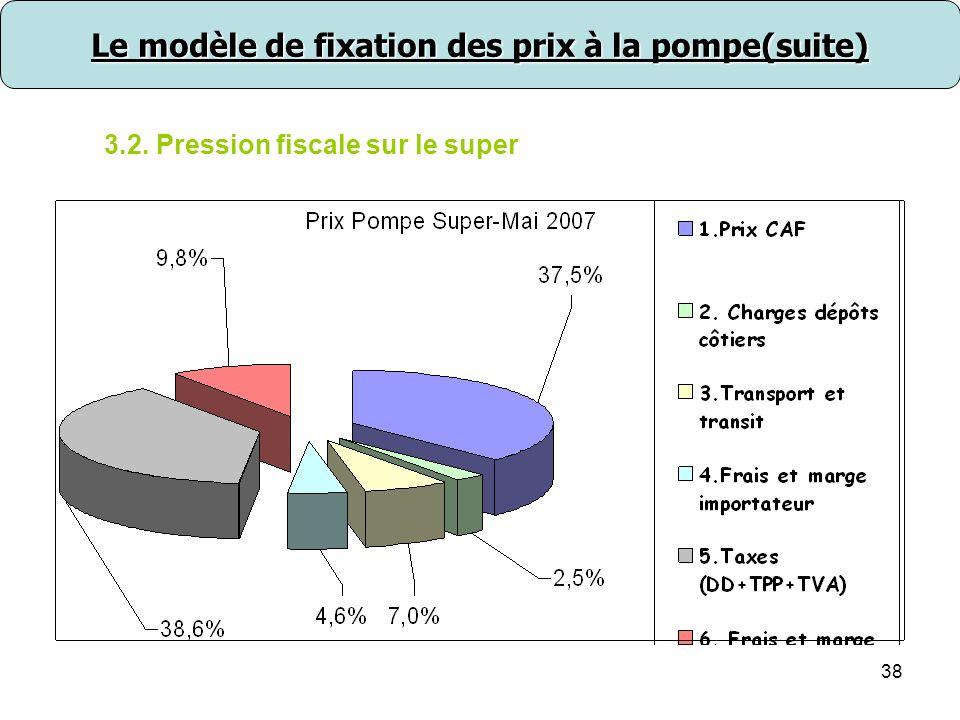 38 3.2. Pression fiscale sur le super Le modèle de fixation des prix à la pompe(suite)