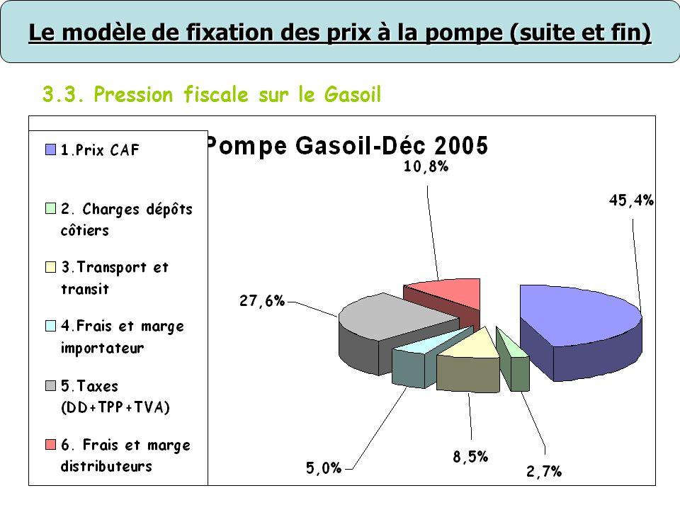 39 Le modèle de fixation des prix à la pompe (suite et fin) 3.3. Pression fiscale sur le Gasoil