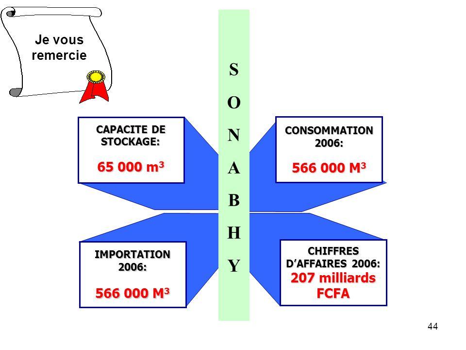 44 CAPACITE DE STOCKAGE: 65 000 m 3 CHIFFRES DAFFAIRES 2006: 207 milliards FCFA IMPORTATION 2006: 566 000 M 3 CONSOMMATION 2006: 566 000 M 3 SONABHYSONABHY Je vous remercie