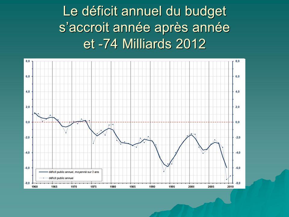 Le déficit annuel du budget saccroit année après année et -74 Milliards 2012