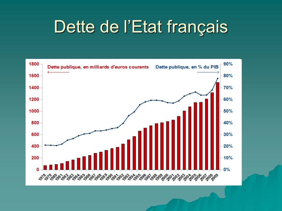 Dette de lEtat français