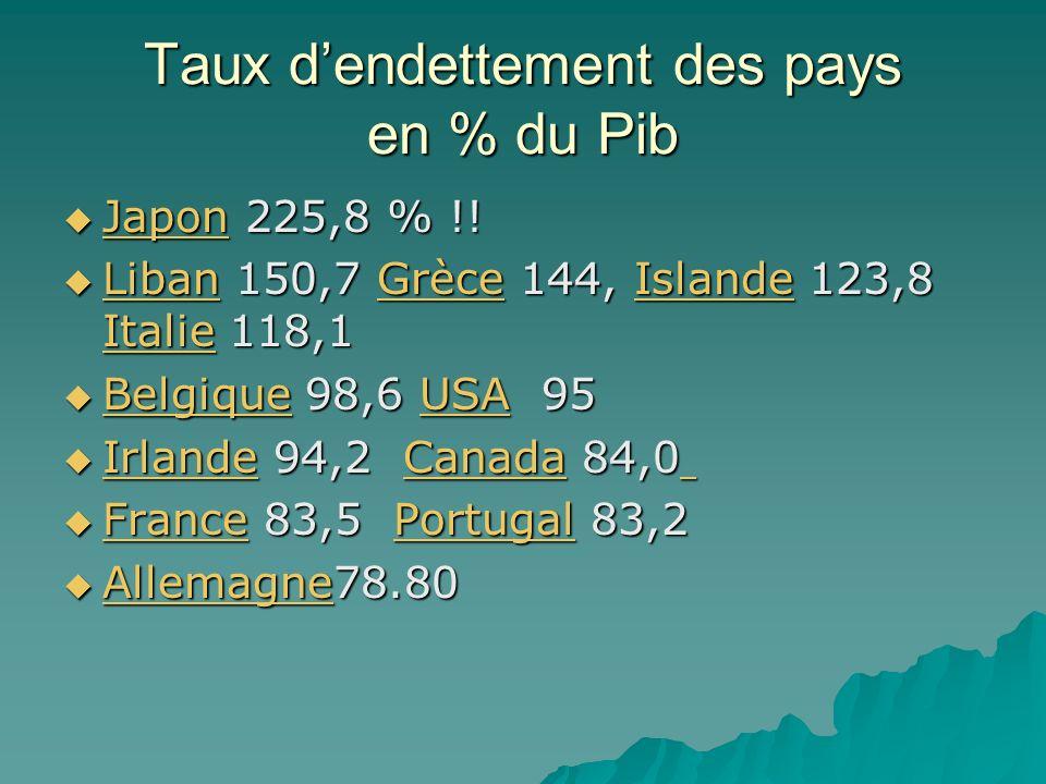 Taux dendettement des pays en % du Pib Japon 225,8 % !! Japon 225,8 % !! Japon Liban 150,7 Grèce 144, Islande 123,8 Italie 118,1 Liban 150,7 Grèce 144