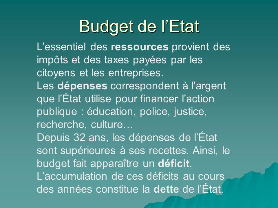 Budget de lEtat Lessentiel des ressources provient des impôts et des taxes payées par les citoyens et les entreprises. Les dépenses correspondent à la