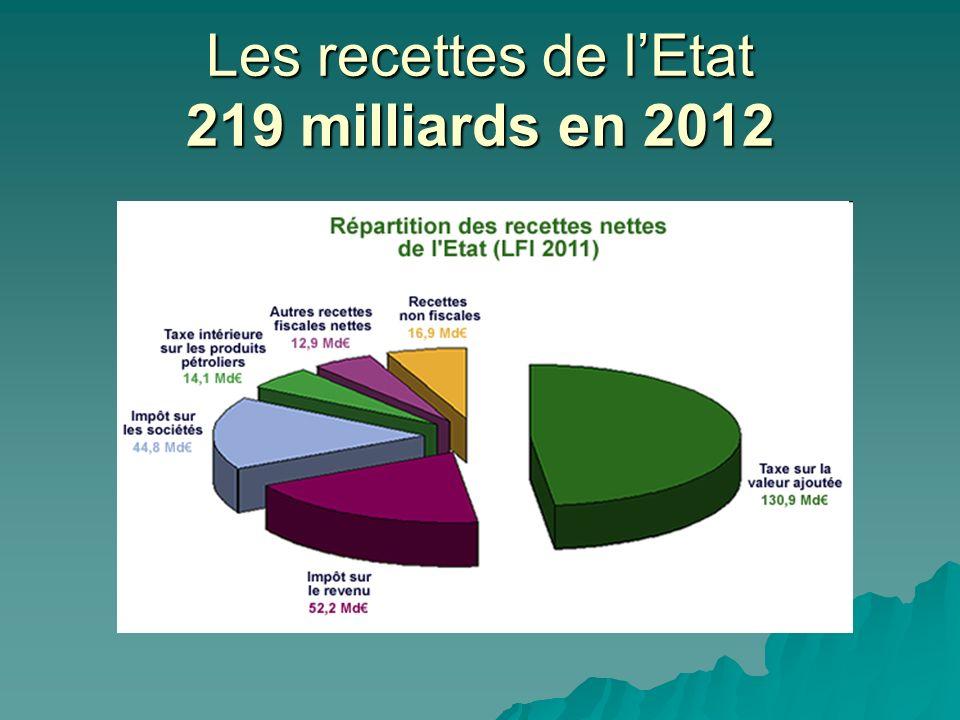 Les recettes de lEtat 219 milliards en 2012