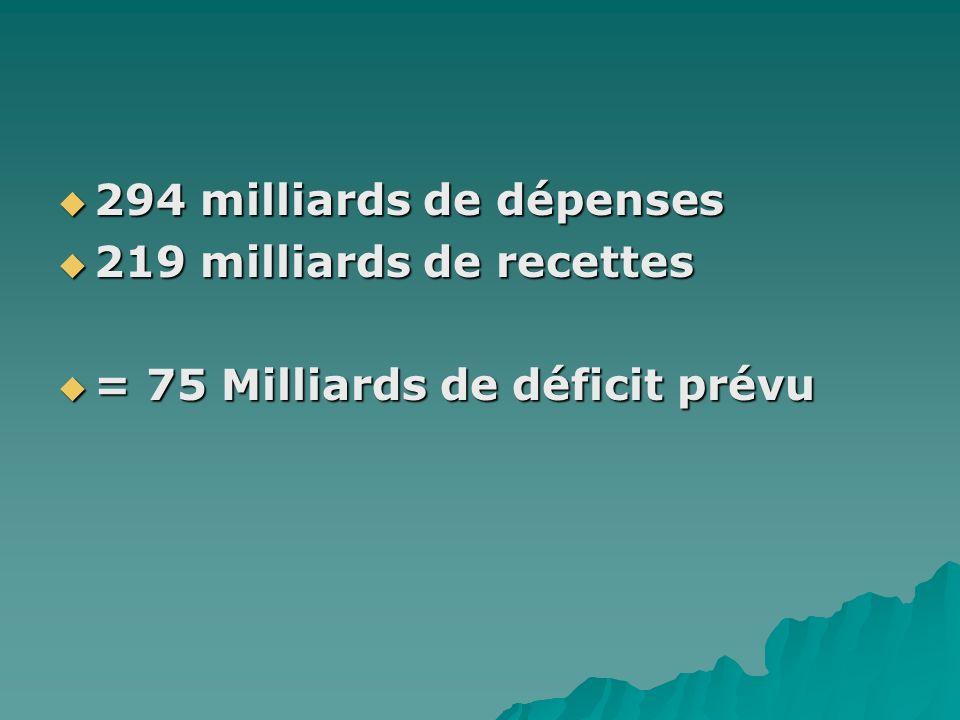 294 milliards de dépenses 294 milliards de dépenses 219 milliards de recettes 219 milliards de recettes = 75 Milliards de déficit prévu = 75 Milliards de déficit prévu