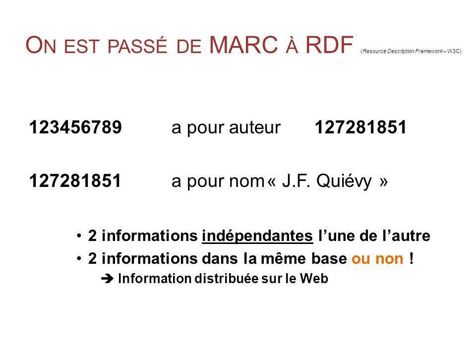 O N EST PASSÉ DE MARC À RDF (Resource Description Framework – W3C) 123456789 a pour auteur127281851 127281851a pour nom« J.F. Quiévy » 2 informations
