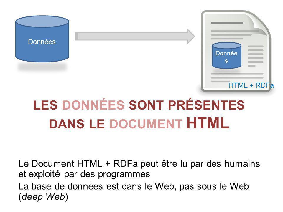 LES DONNÉES SONT PRÉSENTES DANS LE DOCUMENT HTML Le Document HTML + RDFa peut être lu par des humains et exploité par des programmes La base de donnée