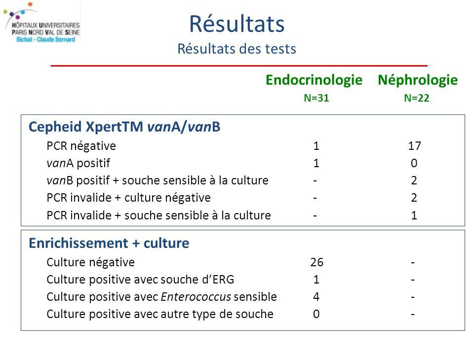 Résultats Résultats des tests Endocrinologie Néphrologie N=31 N=22 Cepheid XpertTM vanA/vanB PCR négative1 17 vanA positif1 0 vanB positif + souche sensible à la culture- 2 PCR invalide + culture négative - 2 PCR invalide + souche sensible à la culture - 1 Enrichissement + culture Culture négative 26 - Culture positive avec souche dERG 1 - Culture positive avec Enterococcus sensible 4 - Culture positive avec autre type de souche 0 -