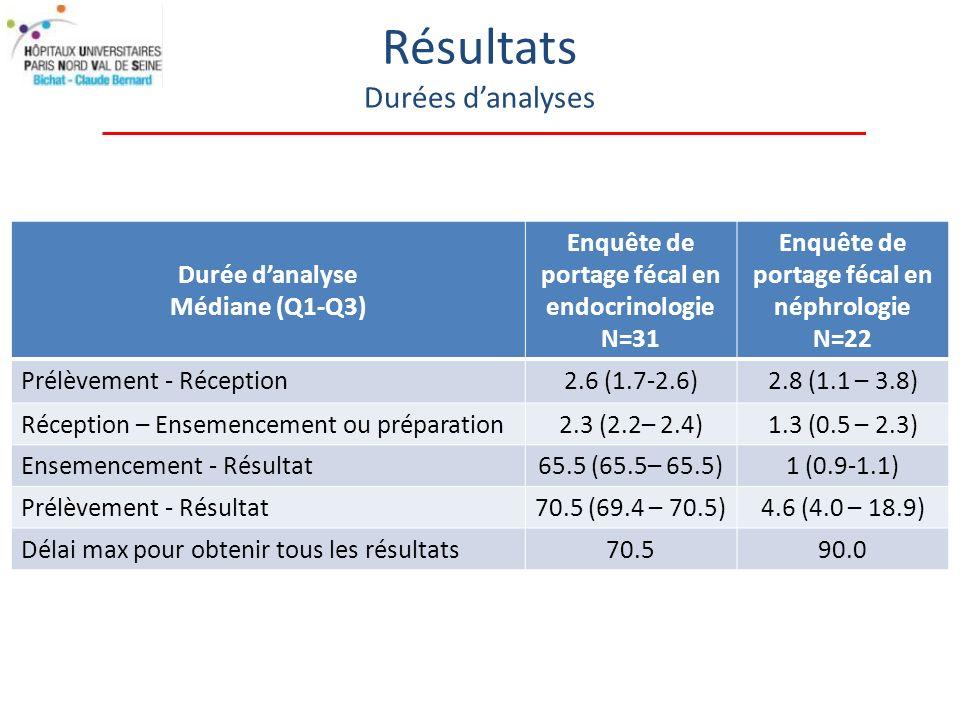 Résultats Durées danalyses Durée danalyse Médiane (Q1-Q3) Enquête de portage fécal en endocrinologie N=31 Enquête de portage fécal en néphrologie N=22 Prélèvement - Réception2.6 (1.7-2.6)2.8 (1.1 – 3.8) Réception – Ensemencement ou préparation2.3 (2.2– 2.4)1.3 (0.5 – 2.3) Ensemencement - Résultat65.5 (65.5– 65.5)1 (0.9-1.1) Prélèvement - Résultat70.5 (69.4 – 70.5)4.6 (4.0 – 18.9) Délai max pour obtenir tous les résultats70.590.0