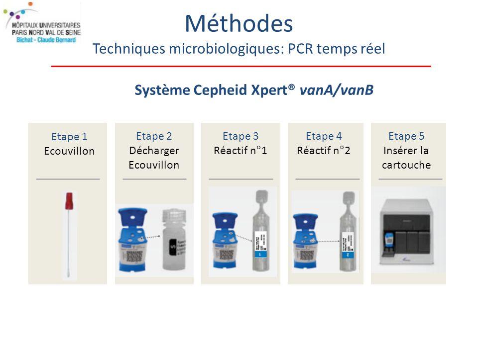 Méthodes Techniques microbiologiques: PCR temps réel Etape 1 Ecouvillon Etape 2 Décharger Ecouvillon Etape 3 Réactif n°1 Etape 4 Réactif n°2 Etape 5 Insérer la cartouche Système Cepheid Xpert® vanA/vanB