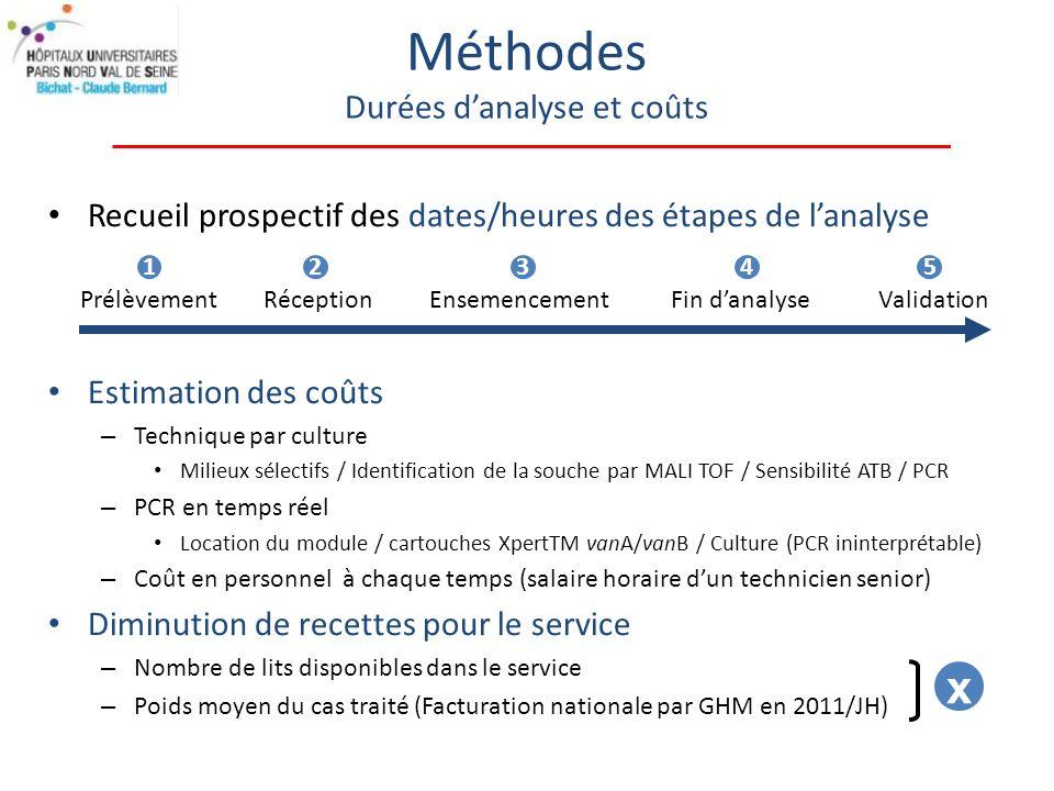 Recueil prospectif des dates/heures des étapes de lanalyse Estimation des coûts – Technique par culture Milieux sélectifs / Identification de la souche par MALI TOF / Sensibilité ATB / PCR – PCR en temps réel Location du module / cartouches XpertTM vanA/vanB / Culture (PCR ininterprétable) – Coût en personnel à chaque temps (salaire horaire dun technicien senior) Diminution de recettes pour le service – Nombre de lits disponibles dans le service – Poids moyen du cas traité (Facturation nationale par GHM en 2011/JH) Méthodes Durées danalyse et coûts PrélèvementRéceptionEnsemencementFin danalyseValidation 12345 x