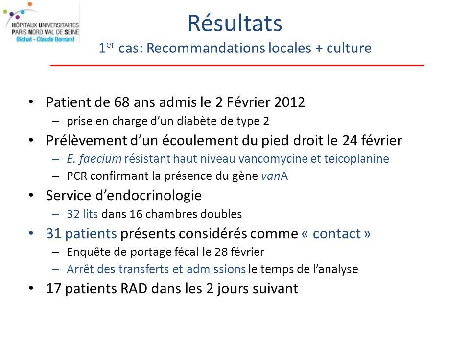 Résultats 1 er cas: Recommandations locales + culture Patient de 68 ans admis le 2 Février 2012 – prise en charge dun diabète de type 2 Prélèvement dun écoulement du pied droit le 24 février – E.