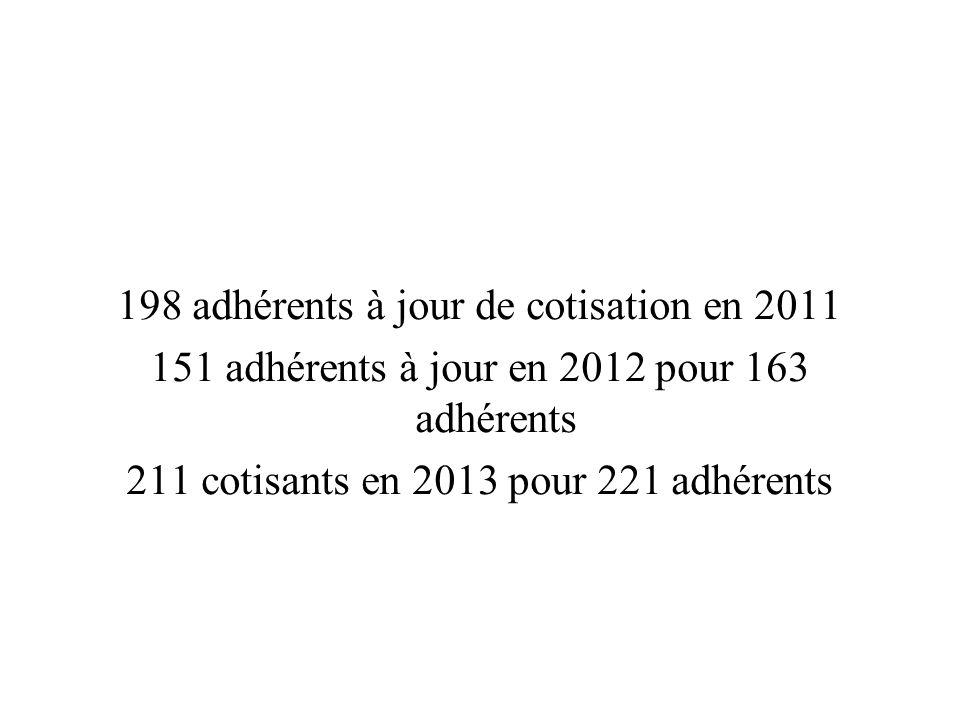 198 adhérents à jour de cotisation en 2011 151 adhérents à jour en 2012 pour 163 adhérents 211 cotisants en 2013 pour 221 adhérents