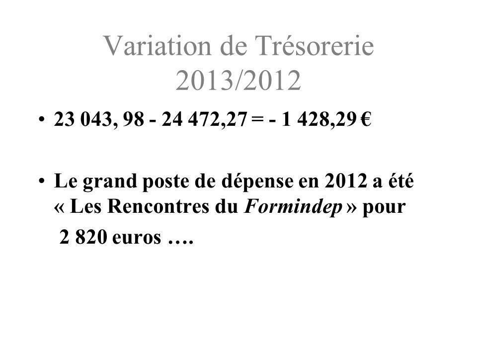 Variation de Trésorerie 2013/2012 23 043, 98 - 24 472,27 = - 1 428,29 Le grand poste de dépense en 2012 a été « Les Rencontres du Formindep » pour 2 820 euros ….