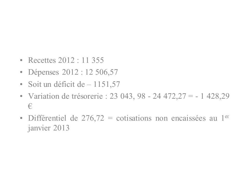 Recettes 2012 : 11 355 Dépenses 2012 : 12 506,57 Soit un déficit de – 1151,57 Variation de trésorerie : 23 043, 98 - 24 472,27 = - 1 428,29 Différentiel de 276,72 = cotisations non encaissées au 1 er janvier 2013