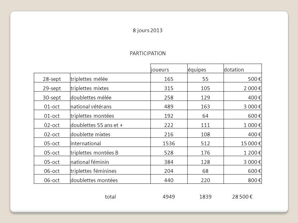 8 jours 2013 PARTICIPATION joueurséquipesdotation 28-septtriplettes mélée16555500 29-septtriplettes mixtes3151052 000 30-septdoublettes mélée258129400