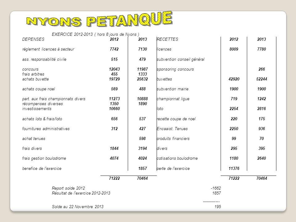 EXERCICE 2012-2013 ( hors 8 jours de Nyons ) DEPENSES20122013RECETTES20122013 règlement licences à secteur77427130licences80097780 ass. responsabilité