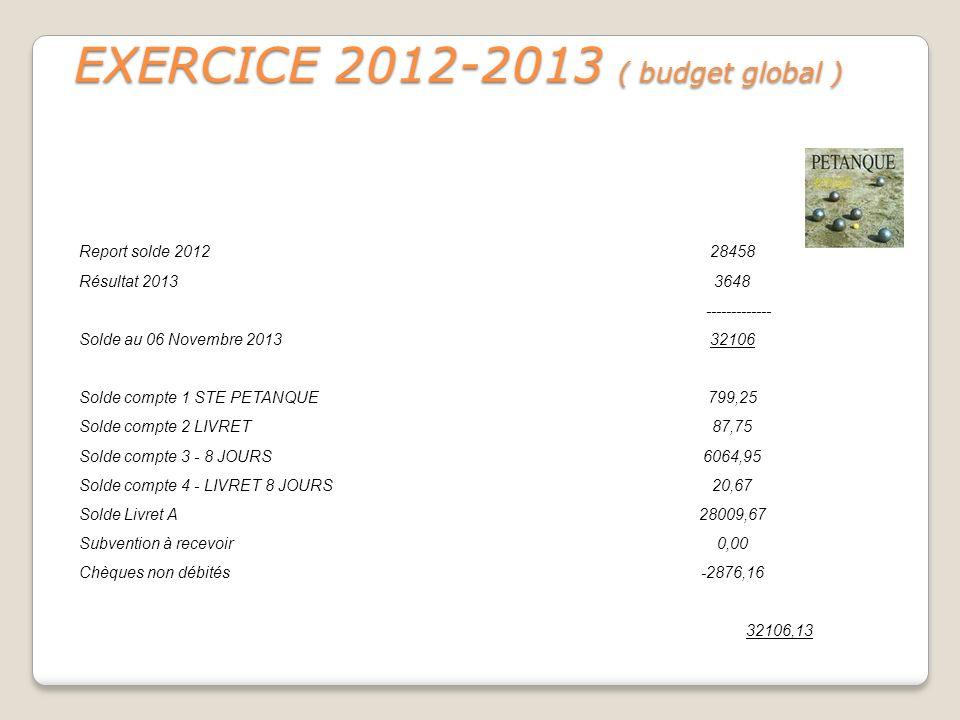 EXERCICE 2012-2013 ( budget global ) Report solde 201228458 Résultat 20133648 ------------- Solde au 06 Novembre 201332106 Solde compte 1 STE PETANQUE
