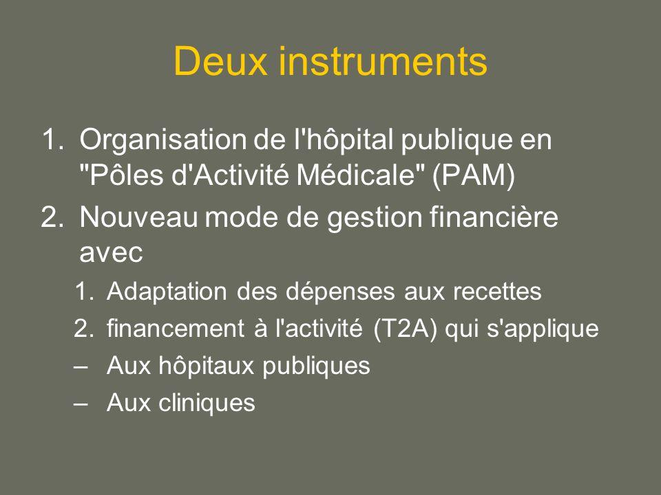 Deux instruments 1.Organisation de l hôpital publique en Pôles d Activité Médicale (PAM) 2.Nouveau mode de gestion financière avec 1.Adaptation des dépenses aux recettes 2.financement à l activité (T2A) qui s applique –Aux hôpitaux publiques –Aux cliniques