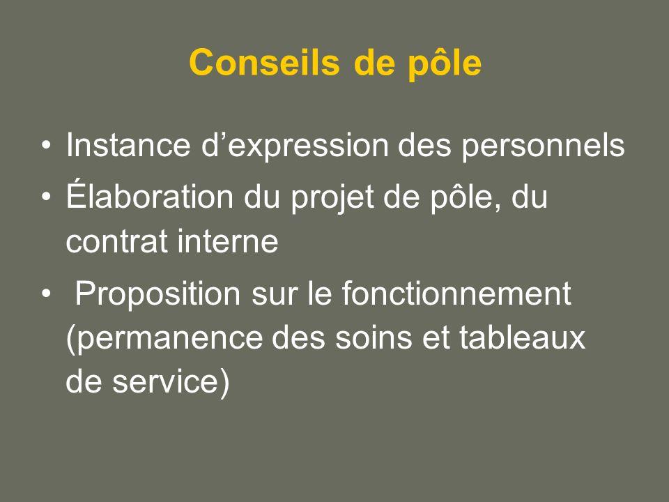 Conseils de pôle Instance dexpression des personnels Élaboration du projet de pôle, du contrat interne Proposition sur le fonctionnement (permanence des soins et tableaux de service)