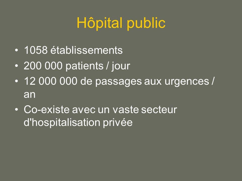 Hôpital public 1058 établissements 200 000 patients / jour 12 000 000 de passages aux urgences / an Co-existe avec un vaste secteur d hospitalisation privée