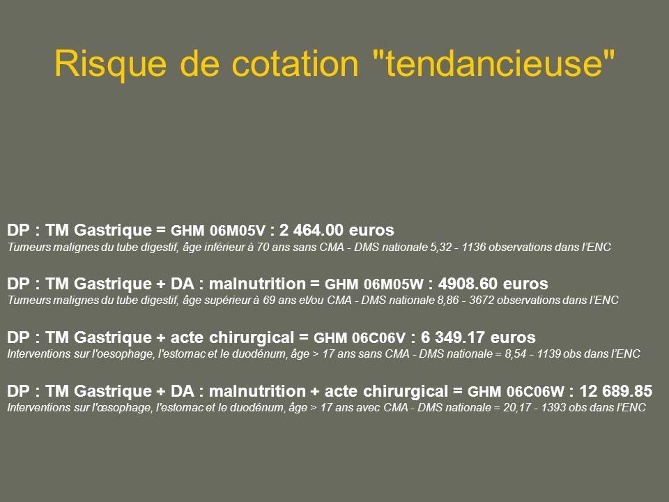 DP : TM Gastrique = GHM 06M05V : 2 464.00 euros Tumeurs malignes du tube digestif, âge inférieur à 70 ans sans CMA - DMS nationale 5,32 - 1136 observations dans lENC DP : TM Gastrique + DA : malnutrition = GHM 06M05W : 4908.60 euros Tumeurs malignes du tube digestif, âge supérieur à 69 ans et/ou CMA - DMS nationale 8,86 - 3672 observations dans lENC DP : TM Gastrique + acte chirurgical = GHM 06C06V : 6 349.17 euros Interventions sur l oesophage, l estomac et le duodénum, âge > 17 ans sans CMA - DMS nationale = 8,54 - 1139 obs dans lENC DP : TM Gastrique + DA : malnutrition + acte chirurgical = GHM 06C06W : 12 689.85 Interventions sur l œsophage, l estomac et le duodénum, âge > 17 ans avec CMA - DMS nationale = 20,17 - 1393 obs dans lENC Risque de cotation tendancieuse