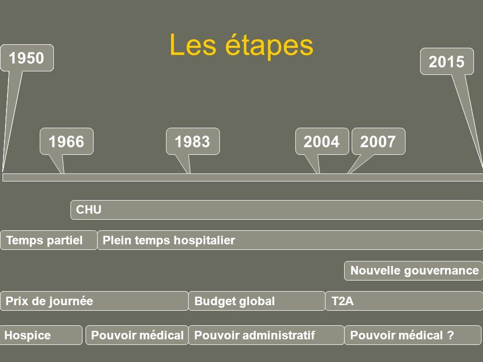 Les étapes 196619832004 Plein temps hospitalier Budget global Prix de journéeT2A 2007 Pouvoir administratifPouvoir médical .