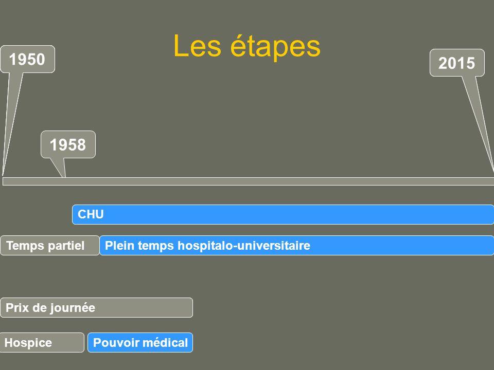 Les étapes 1958 Plein temps hospitalo-universitaire Prix de journée CHU 1950 2015 1950 Prix de journée Pouvoir médical 2015 1950 Temps partiel Hospice