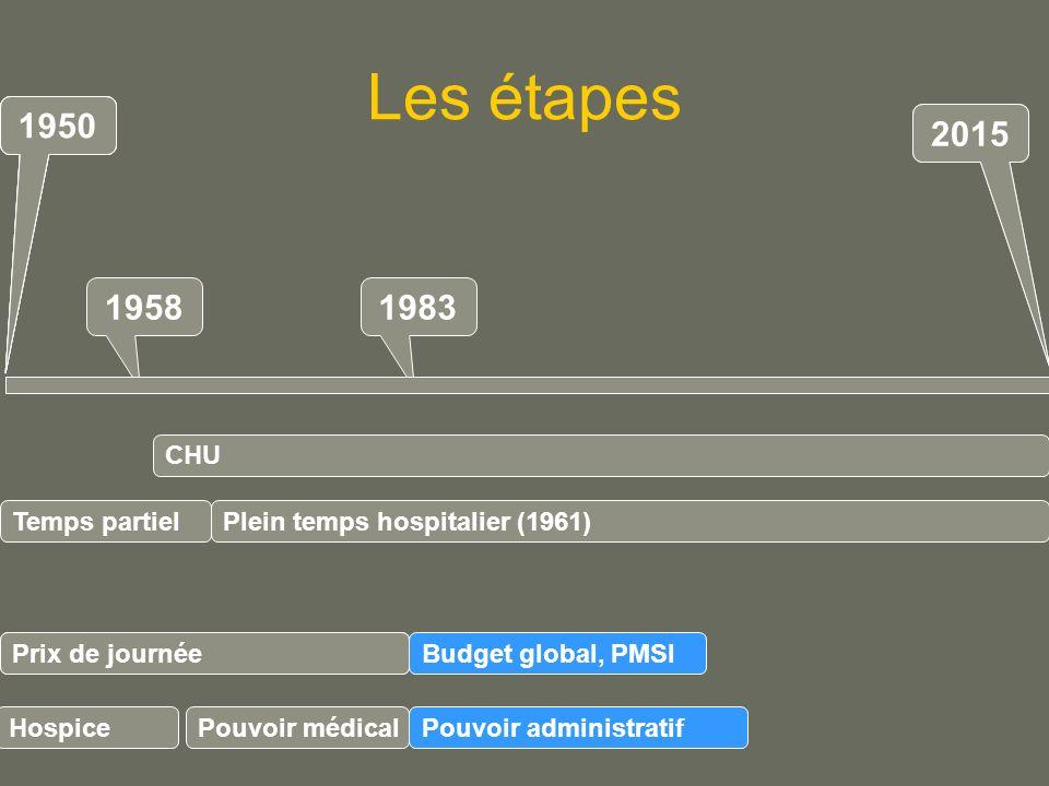 Les étapes 19581983 Plein temps hospitalier (1961) Budget global, PMSI Prix de journée Pouvoir administratif CHU 1950 2015 1950 Prix de journée Pouvoir médical 2015 1950 Temps partiel Hospice