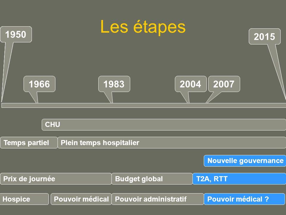 Les étapes 196619832004 Plein temps hospitalier Budget global Prix de journéeT2A, RTT 2007 Pouvoir administratifPouvoir médical .