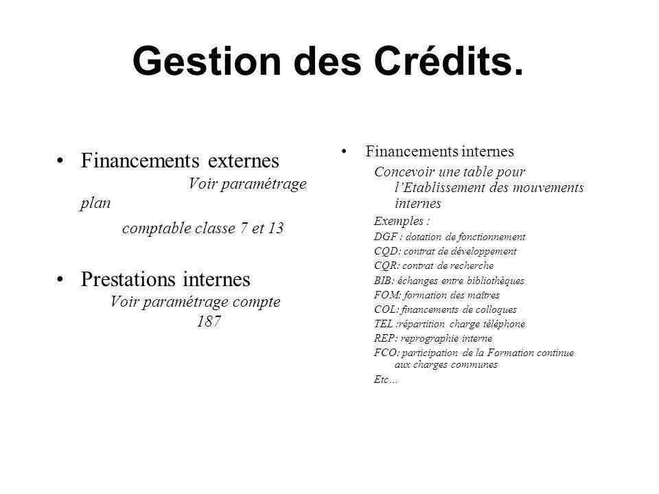 Gestion des Crédits. Financements externes Voir paramétrage plan comptable classe 7 et 13 Prestations internes Voir paramétrage compte 187 Financement