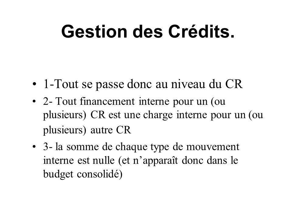 Gestion des Crédits. 1-Tout se passe donc au niveau du CR 2- Tout financement interne pour un (ou plusieurs) CR est une charge interne pour un (ou plu