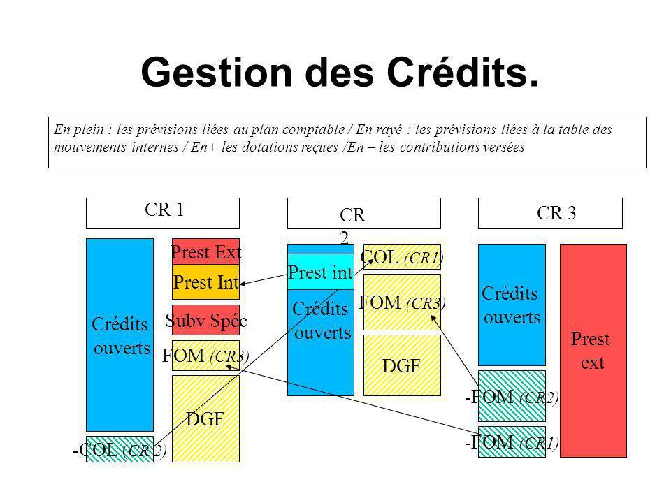 Gestion des Crédits. CR 1 CR 2 Crédits ouverts Prest Ext Subv Spéc Prest Int FOM (CR3) DGF -COL (CR 2) Crédits ouverts COL (CR1) FOM (CR3) DGF Crédits