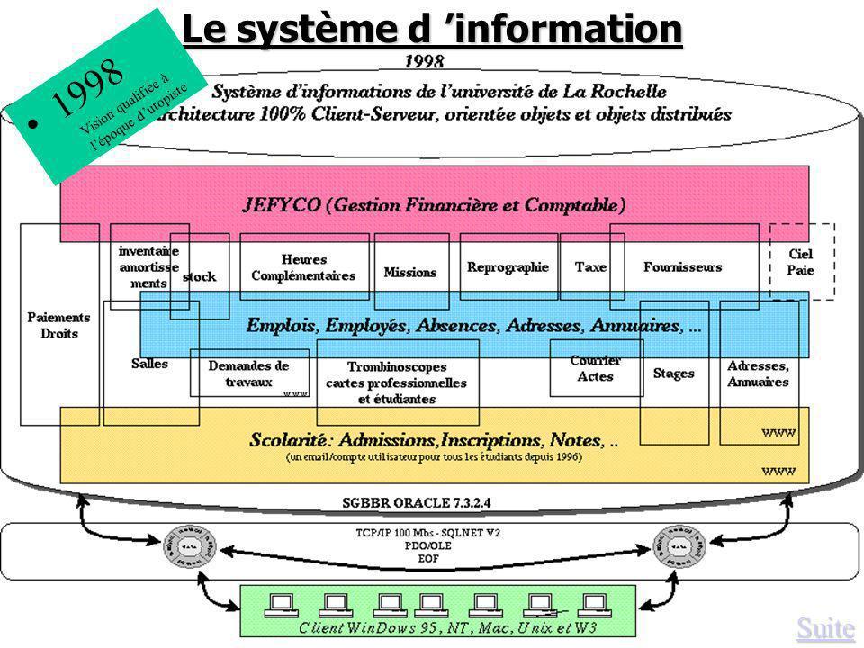 Suite Le système d information 1998 Vision qualifiée à lépoque dutopiste