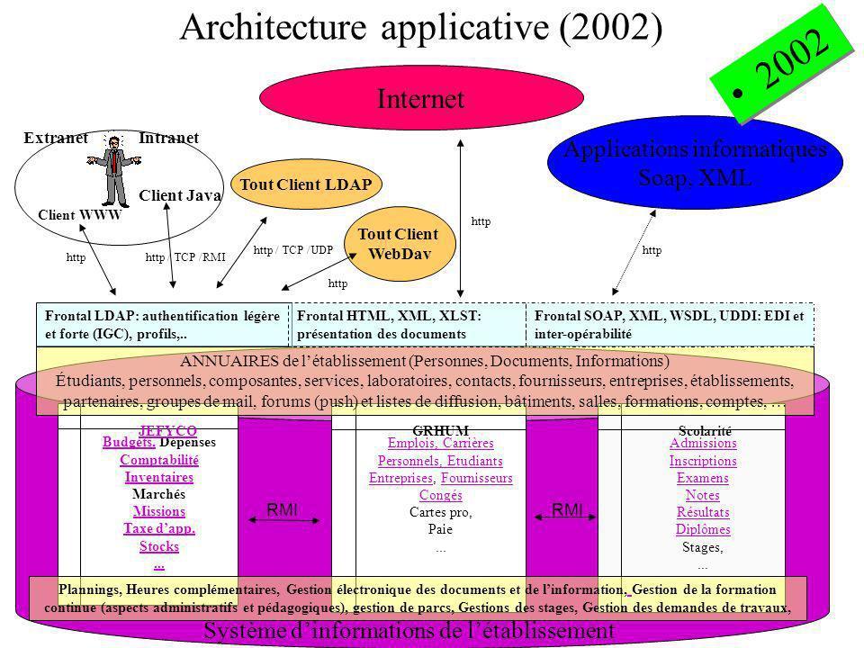 Architecture applicative (2002) Budgets,Budgets, Dépenses Comptabilité Inventaires Marchés Missions Taxe dapp, Stocks... Emplois, Carrières Personnels