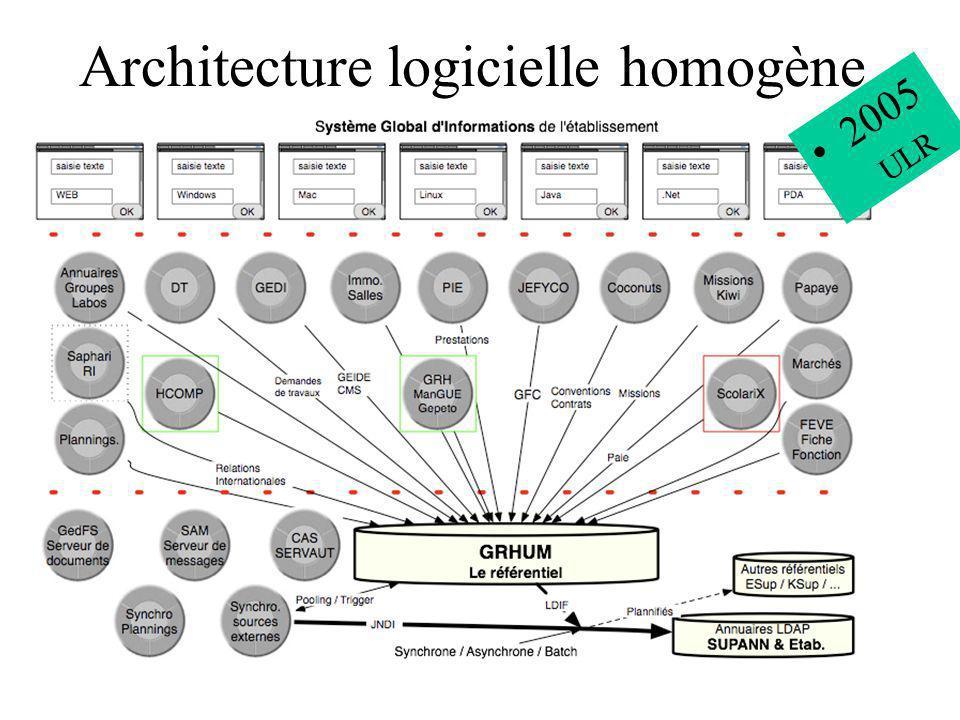 Architecture logicielle homogène 2005 ULR
