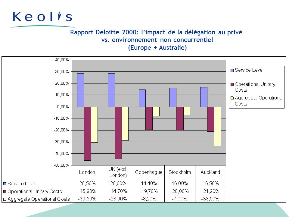 Rapport Deloitte 2000: limpact de la délégation au privé vs.