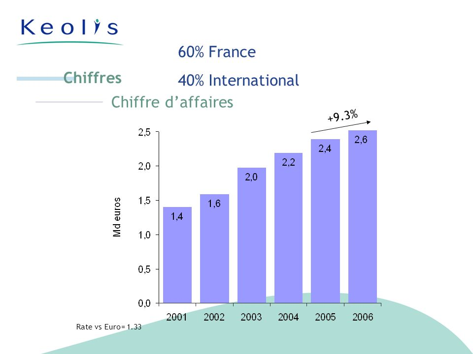 Chiffre daffaires Chiffres +9.3% Rate vs Euro= 1.33 60% France 40% International