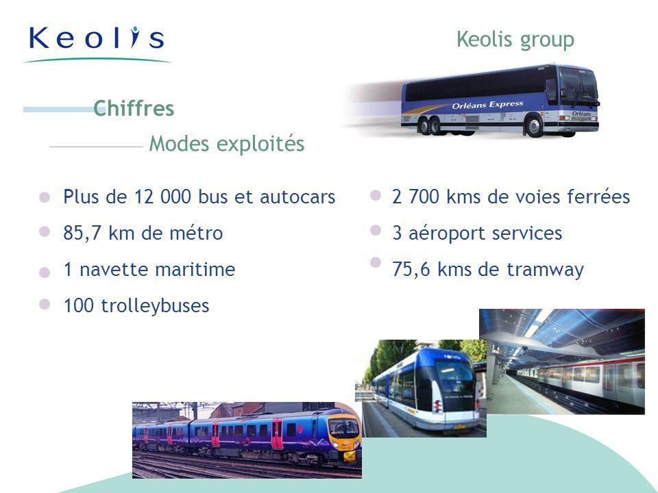 Plus de 12 000 bus et autocars2 700 kms de voies ferrées 85,7 km de métro3 aéroport services 1 navette maritime 75,6 kms de tramway 100 trolleybuses Modes exploités Chiffres Keolis group