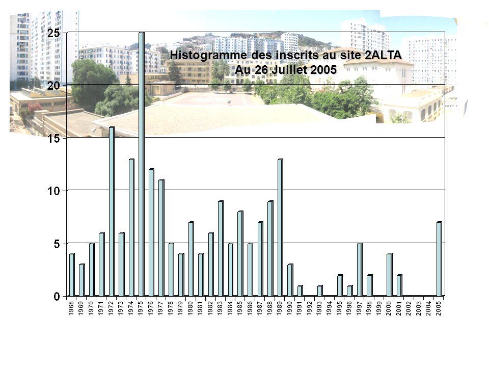 Histogramme des inscrits au site 2ALTA Au 26 Juillet 2005