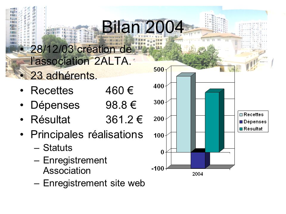 Bilan 2004 28/12/03 création de lassociation 2ALTA.