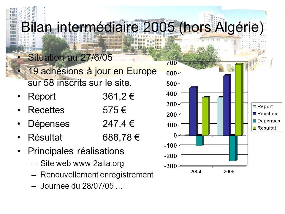 Bilan intermédiaire 2005 (hors Algérie) Situation au 27/6/05 19 adhésions à jour en Europe sur 58 inscrits sur le site. Report 361,2 Recettes 575 Dépe