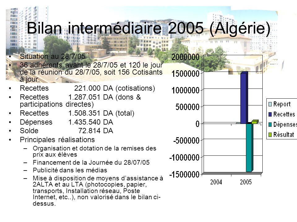 Bilan intermédiaire 2005 (Algérie) Situation au 28/7/05 36 adhérents avant le 28/7/05 et 120 le jour de la réunion du 28/7/05, soit 156 Cotisants à jo