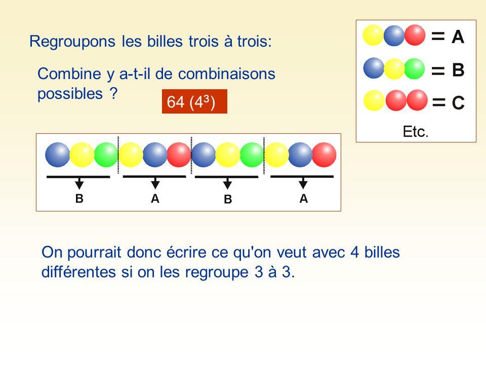 Regroupons les billes trois à trois: Combine y a-t-il de combinaisons possibles ? 64 (4 3 ) On pourrait donc écrire ce qu'on veut avec 4 billes différ