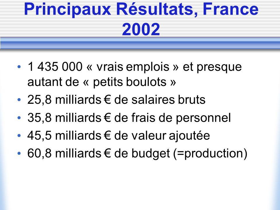 Principaux Résultats, France 2002 1 435 000 « vrais emplois » et presque autant de « petits boulots » 25,8 milliards de salaires bruts 35,8 milliards de frais de personnel 45,5 milliards de valeur ajoutée 60,8 milliards de budget (=production)