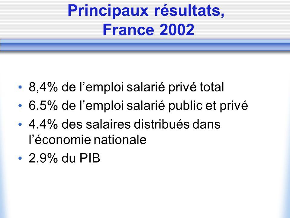 Principaux résultats, France 2002 8,4% de lemploi salarié privé total 6.5% de lemploi salarié public et privé 4.4% des salaires distribués dans léconomie nationale 2.9% du PIB