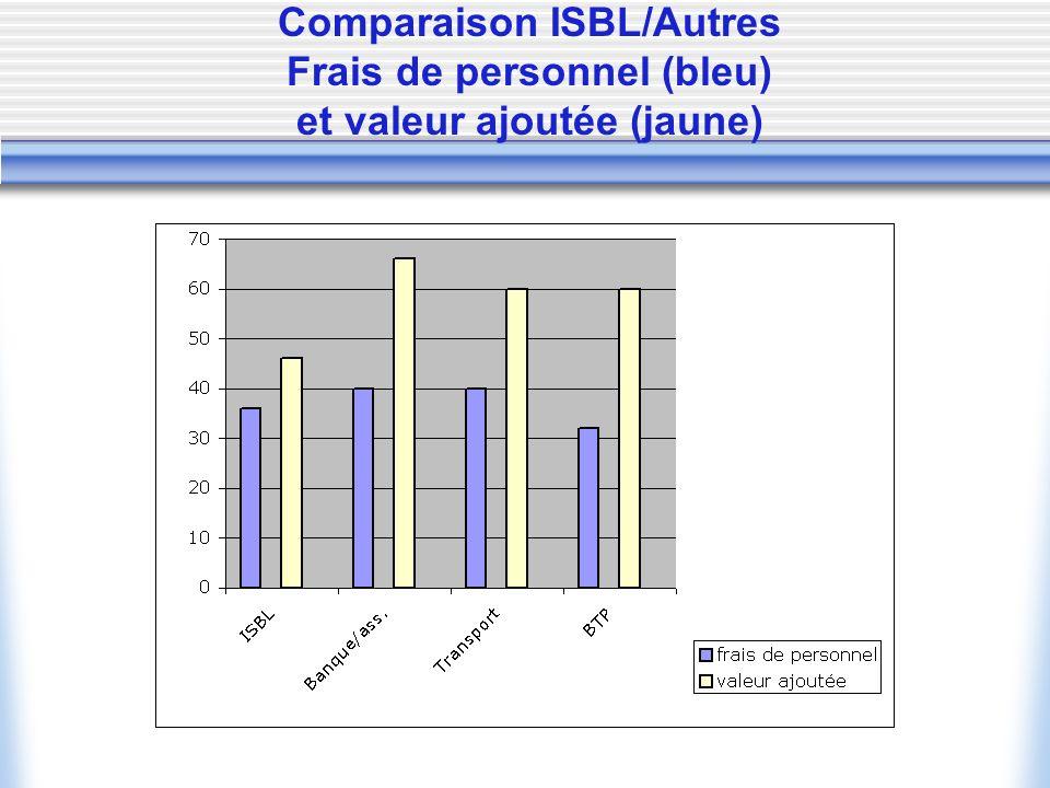 Comparaison ISBL/Autres Frais de personnel (bleu) et valeur ajoutée (jaune)