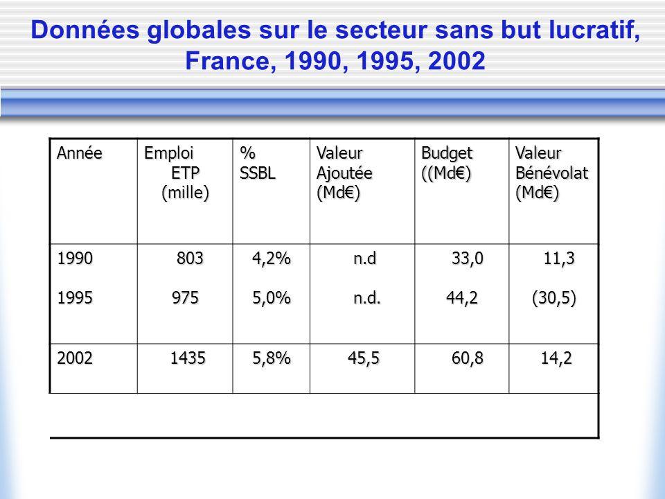 Données globales sur le secteur sans but lucratif, France, 1990, 1995, 2002 AnnéeEmploiETP(mille)%SSBLValeurAjoutée(Md)Budget((Md)ValeurBénévolat(Md) 19901995 803 803 9754,2%5,0% n.d n.d n.d.